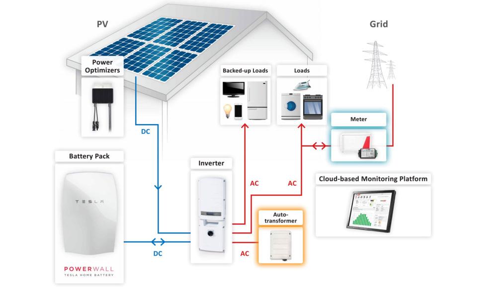 Baterías Eléctricas Para Tu Hogar O Local Comercial